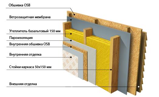 Дом из деревянного каркаса - дом своей мечты
