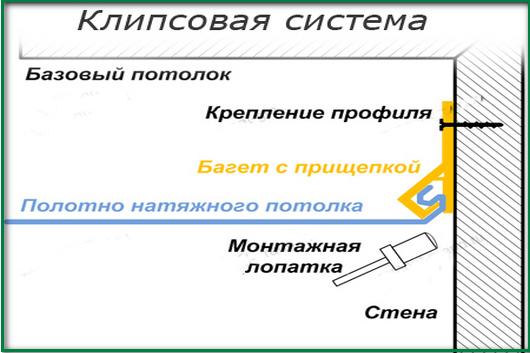 Клипсовый крепеж для крепления натяжного потолка
