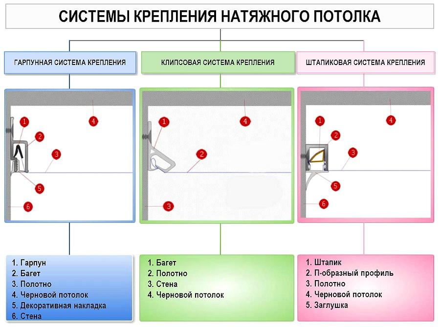 Типы крепления натяжного потолка