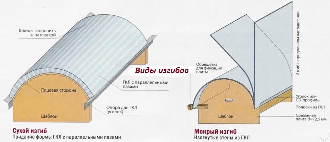 Виды сгибания гипсокартона