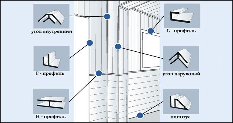 Профиль из специального пластика для ПВХ панелей