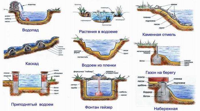 Как делать красивый пруд на даче самостоятельно