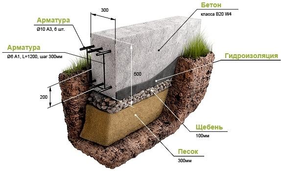Разновидности и устройства ленточного фундамента. Фундамет деревянного фундамента