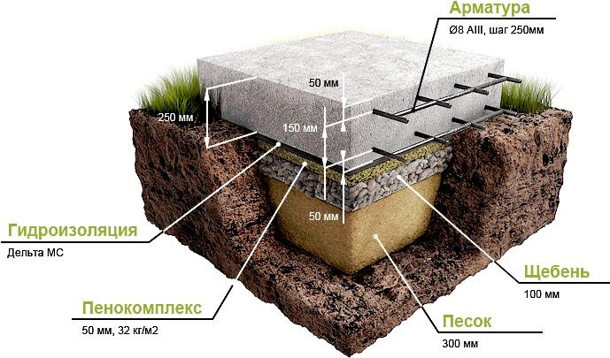 Разновидности и устройства плитного фундамента