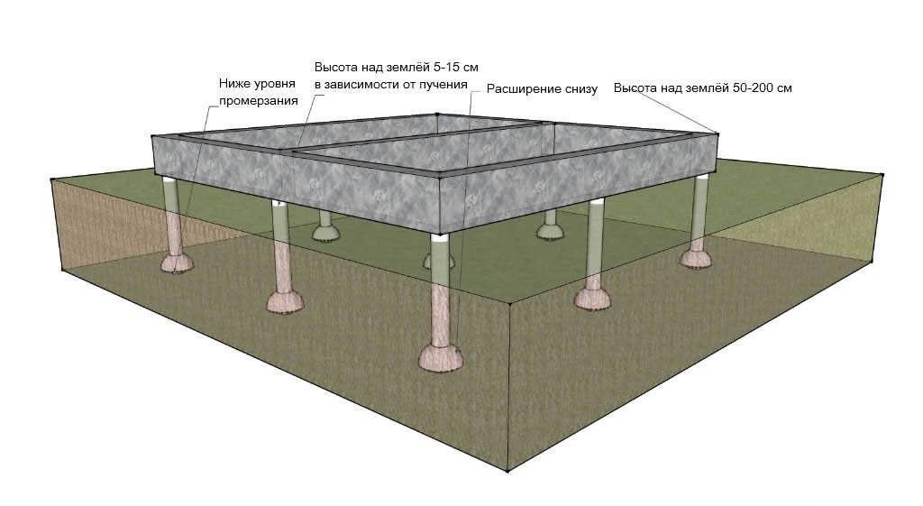 Разновидности и устройства свайного фундамента