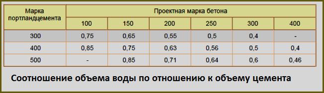 Соотношение объема воды по отношению к объему цемента