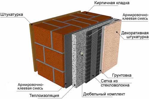 Технология укладки декоративной штукатурки с утеплением стены