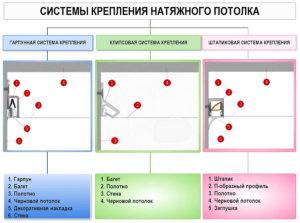Типы крепления для натяжного потолка