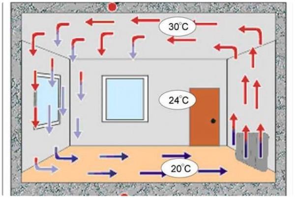 Движение теплого воздуха в помещение