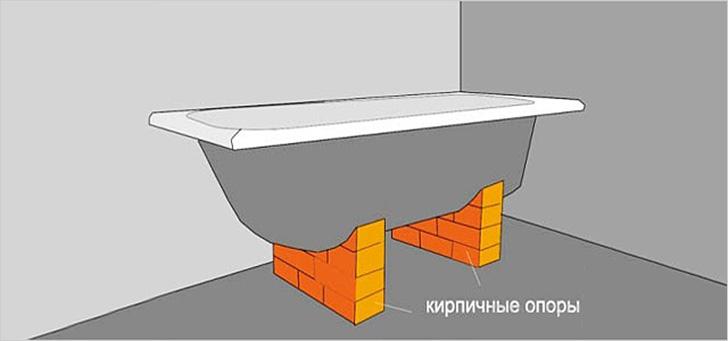 Установка ванны на кирпичные стойки
