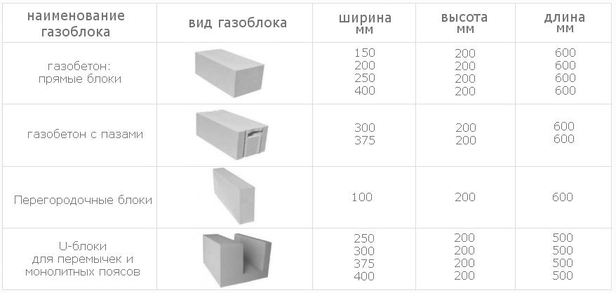 Размеры газоблока